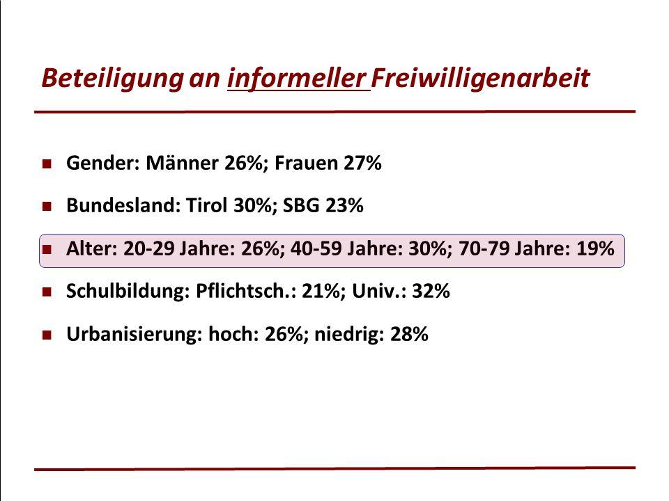 Beteiligung an informeller Freiwilligenarbeit Gender: Männer 26%; Frauen 27% Bundesland: Tirol 30%; SBG 23% Alter: 20-29 Jahre: 26%; 40-59 Jahre: 30%;