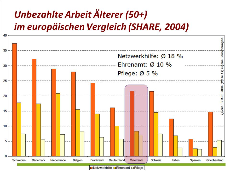Unbezahlte Arbeit Älterer (50+) im europäischen Vergleich (SHARE, 2004)
