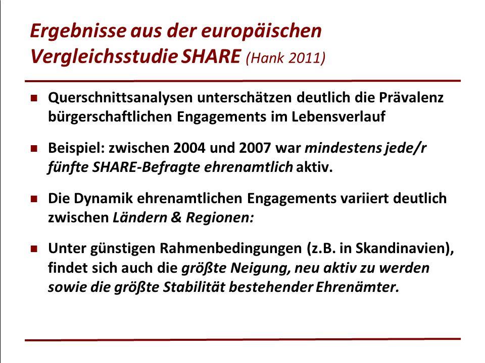 Ergebnisse aus der europäischen Vergleichsstudie SHARE (Hank 2011) Querschnittsanalysen unterschätzen deutlich die Prävalenz bürgerschaftlichen Engag