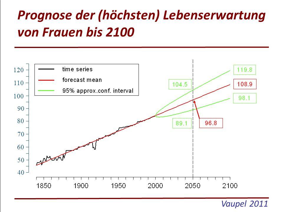 120 110 100 90 80 70 60 50 40 Prognose der (höchsten) Lebenserwartung von Frauen bis 2100 Vaupel 2011