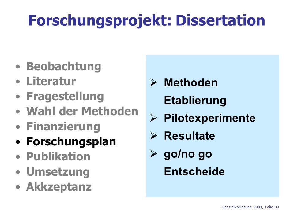 Spezialvorlesung 2004, Folie 30 Forschungsprojekt: Dissertation Beobachtung Literatur Fragestellung Wahl der Methoden Finanzierung Forschungsplan Publ