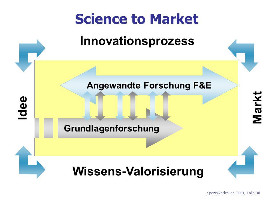 Spezialvorlesung 2004, Folie 38 Innovationsprozess Grundlagenforschung Angewandte Forschung F&E Wissens-Valorisierung Markt Idee Science to Market