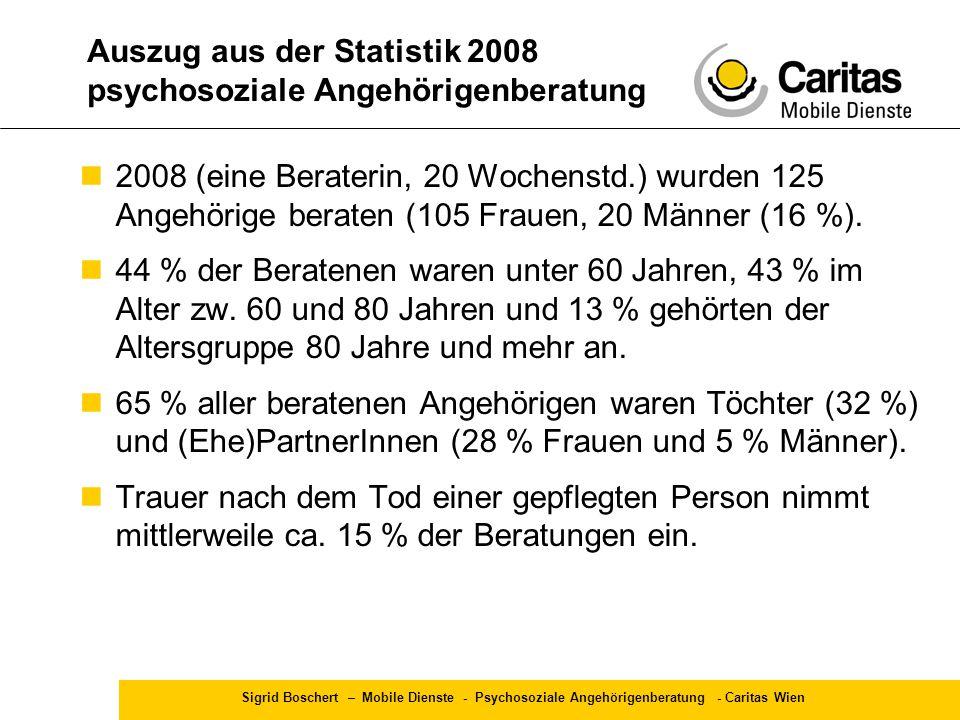 Sigrid Boschert – Mobile Dienste - Psychosoziale Angehörigenberatung - Caritas Wien Auszug aus der Statistik 2008 psychosoziale Angehörigenberatung 20