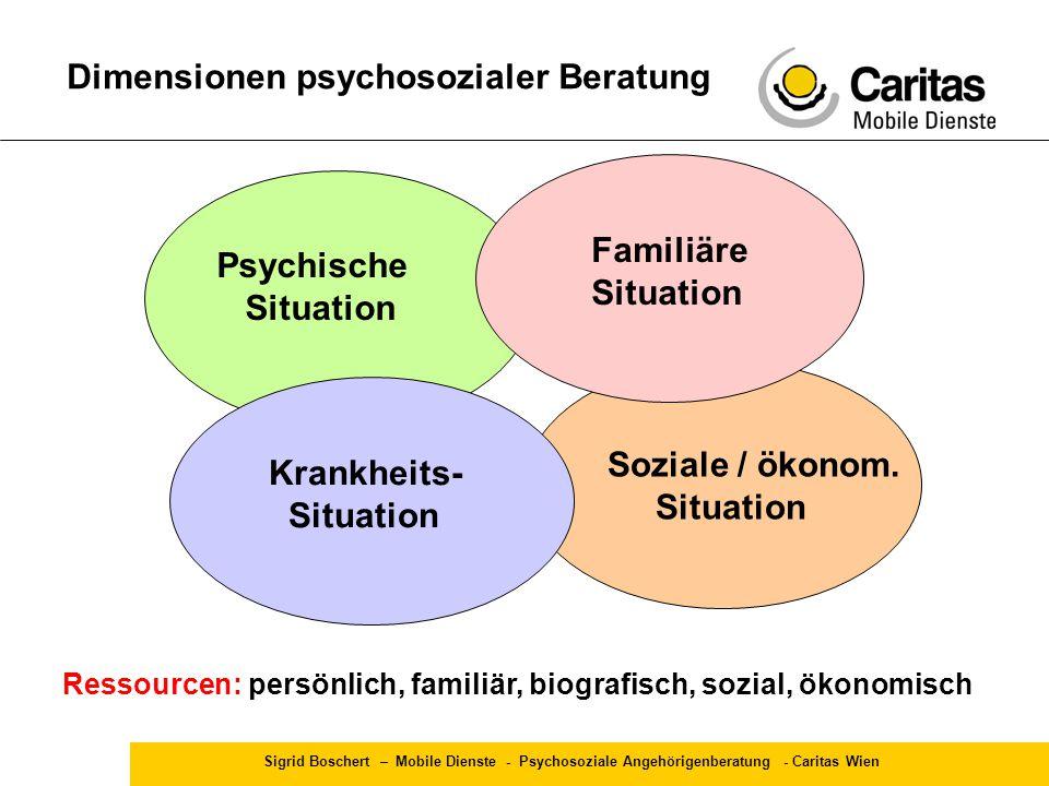 Sigrid Boschert – Mobile Dienste - Psychosoziale Angehörigenberatung - Caritas Wien Dimensionen psychosozialer Beratung Krankheits- Situation Soziale