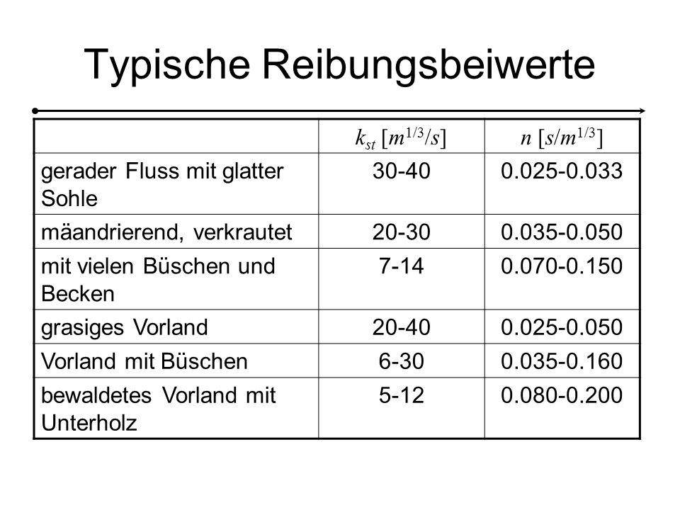 Typische Reibungsbeiwerte k st [m 1/3 /s]n [s/m 1/3 ] gerader Fluss mit glatter Sohle 30-400.025-0.033 mäandrierend, verkrautet20-300.035-0.050 mit vielen Büschen und Becken 7-140.070-0.150 grasiges Vorland20-400.025-0.050 Vorland mit Büschen6-300.035-0.160 bewaldetes Vorland mit Unterholz 5-120.080-0.200