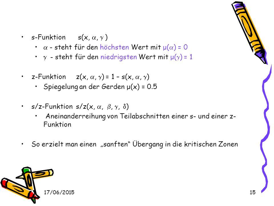 17/06/201514 Parametrische Standartfunktionen Fuzzy-Mengen werden über ihre Zugehörigkeitsfunktion beschrieben. –Keine Einschränkung über die Grundmen