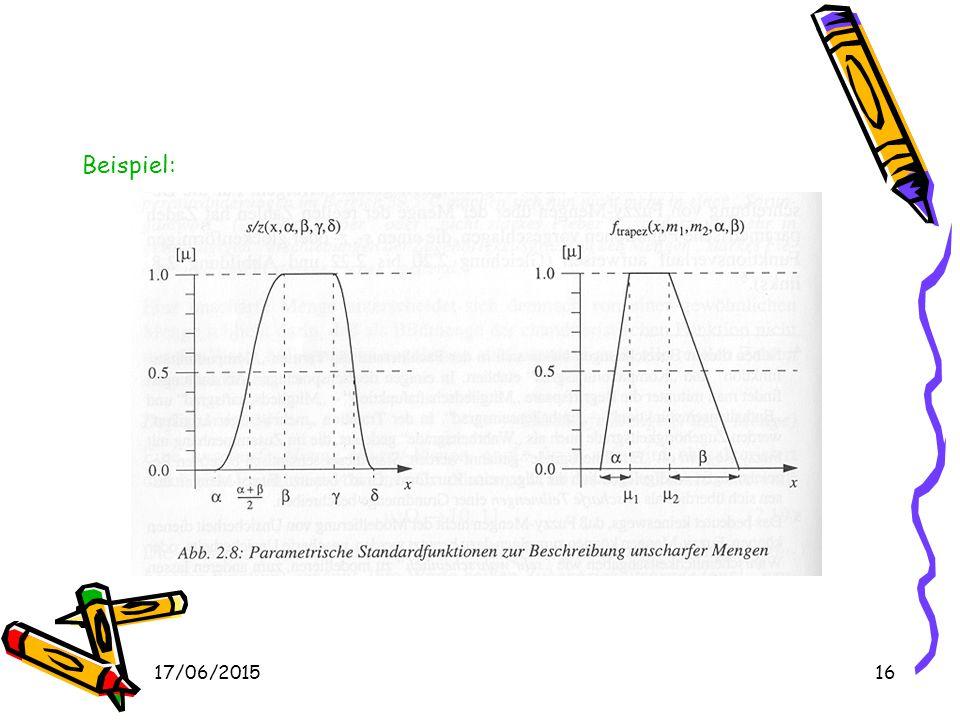 17/06/201515 s-Funktion s(x, ,  )  - steht für den höchsten Wert mit μ(  ) = 0  - steht für den niedrigsten Wert mit μ(  ) = 1 z-Funktionz(x, ,