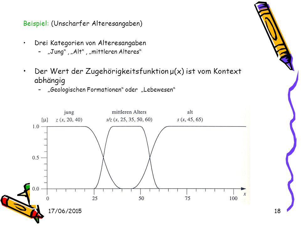 17/06/201517 Derartige Genauigkeit ist für Fuzzy-Mengen nicht nötig In der Praxis werden trapezförmige Funktionsgrafen verwendet (oder dreiecksförmige
