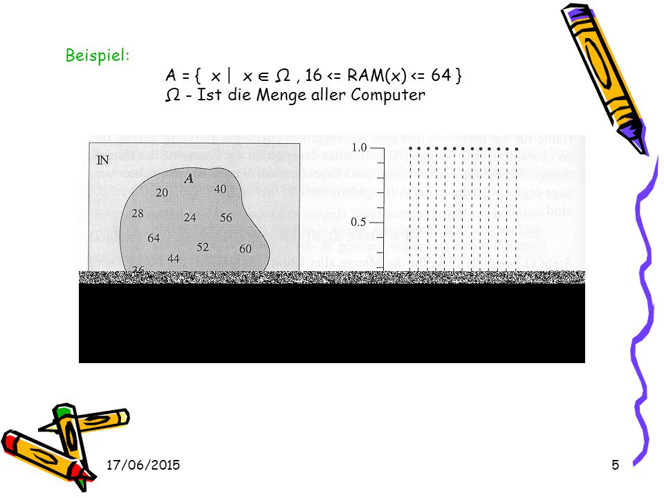 17/06/20154 Beschreibung von Mengen aufzählende Form A = { x 1,..., x n } beschreibende Form in ihr werden die Elemente über gemeinsame Eigenschaften