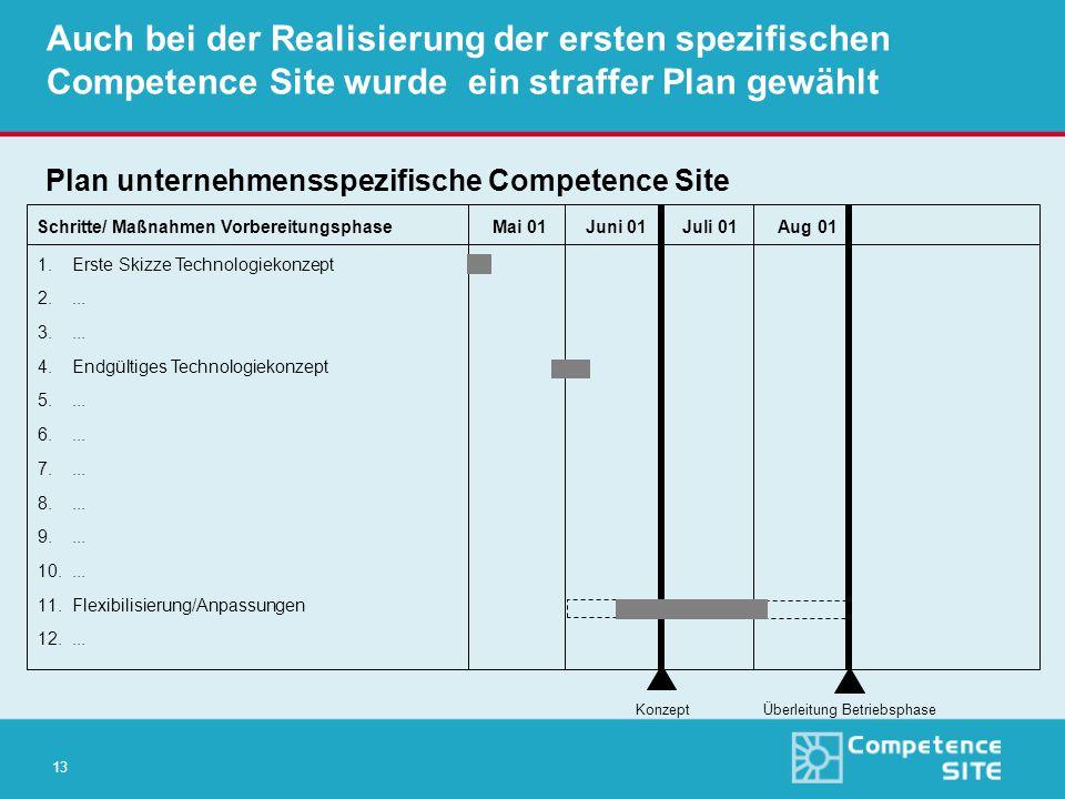 13 Auch bei der Realisierung der ersten spezifischen Competence Site wurde ein straffer Plan gewählt 1.Erste Skizze Technologiekonzept 2....
