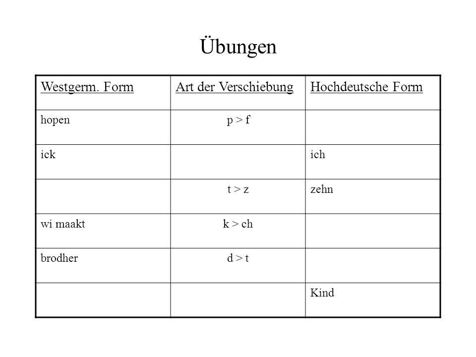Übungsaufgaben In den folgenden Übungen ist es Ihre Aufgabe, die Tabelle zu vervollständigen, indem Sie die Formen vom Westgermanischen bis zur Hochdeutschen Form berücksichtigen.