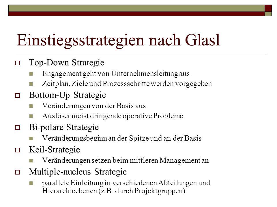 Einstiegsstrategien nach Glasl  Top-Down Strategie Engagement geht von Unternehmensleitung aus Zeitplan, Ziele und Prozessschritte werden vorgegeben  Bottom-Up Strategie Veränderungen von der Basis aus Auslöser meist dringende operative Probleme  Bi-polare Strategie Veränderungsbeginn an der Spitze und an der Basis  Keil-Strategie Veränderungen setzen beim mittleren Management an  Multiple-nucleus Strategie parallele Einleitung in verschiedenen Abteilungen und Hierarchieebenen (z.B.
