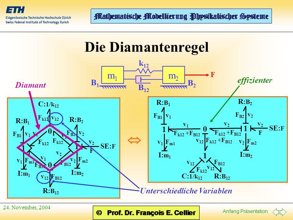 Anfang Präsentation 24. November, 2004 Die Diamantenregel m2m2 B2B2 k 12 B 12 m1m1 B1B1 F SE: F F v2v2 I: m 2 v2v2 F m2 1 R: B 2 v2v2 F B2 0 v 12 0 R: