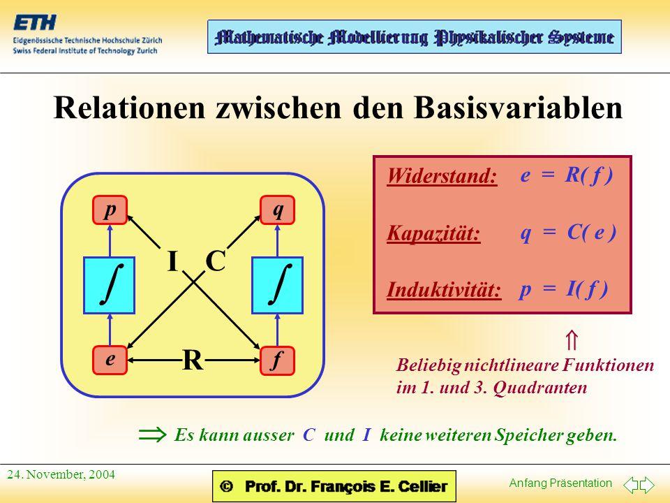 Anfang Präsentation 24. November, 2004 Relationen zwischen den Basisvariablen e f qp  R C I Widerstand: Kapazität: Induktivität: e = R( f ) q = C( e