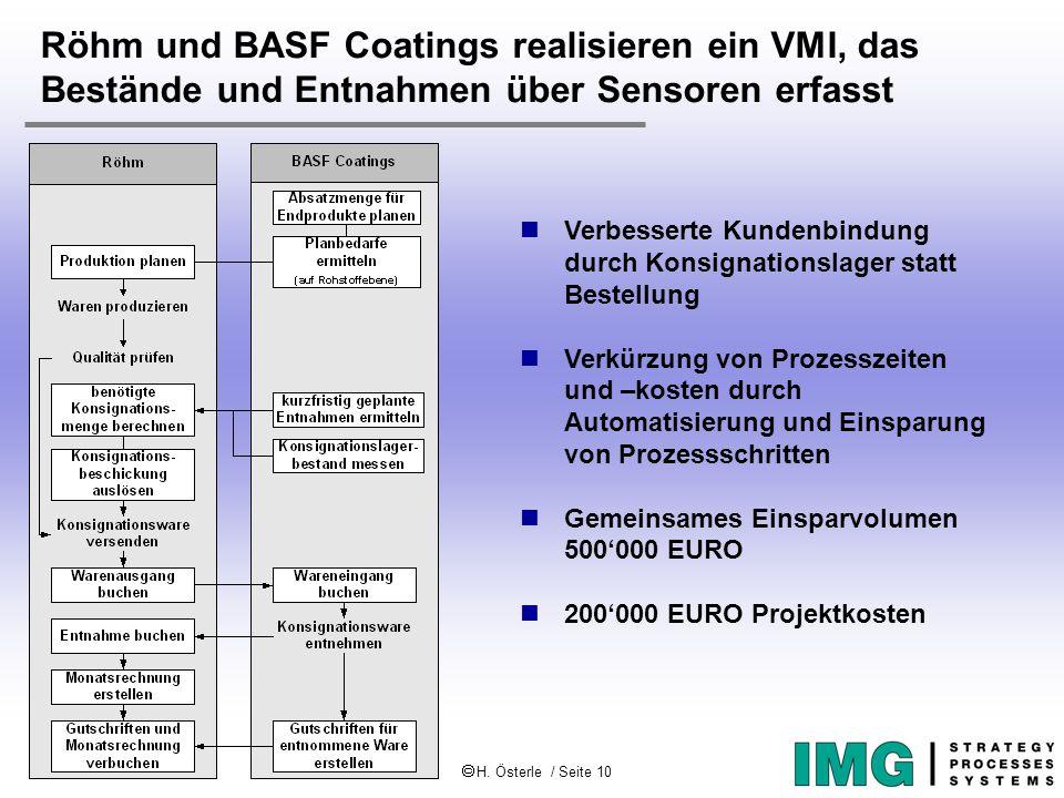  H. Österle / Seite 10 IWI-HSG Röhm und BASF Coatings realisieren ein VMI, das Bestände und Entnahmen über Sensoren erfasst Verbesserte Kundenbindung