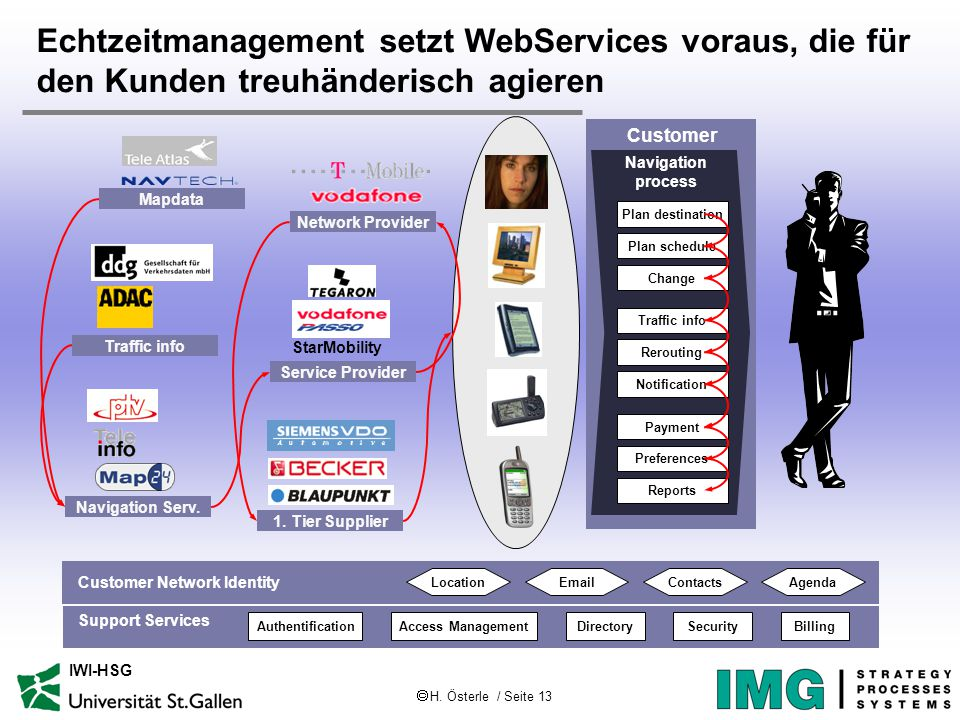  H. Österle / Seite 13 IWI-HSG Echtzeitmanagement setzt WebServices voraus, die für den Kunden treuhänderisch agieren Customer Navigation process Pla