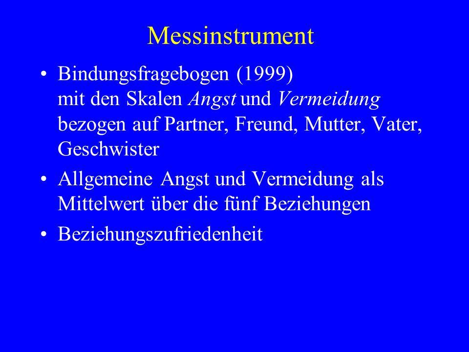 Messinstrument Bindungsfragebogen (1999) mit den Skalen Angst und Vermeidung bezogen auf Partner, Freund, Mutter, Vater, Geschwister Allgemeine Angst