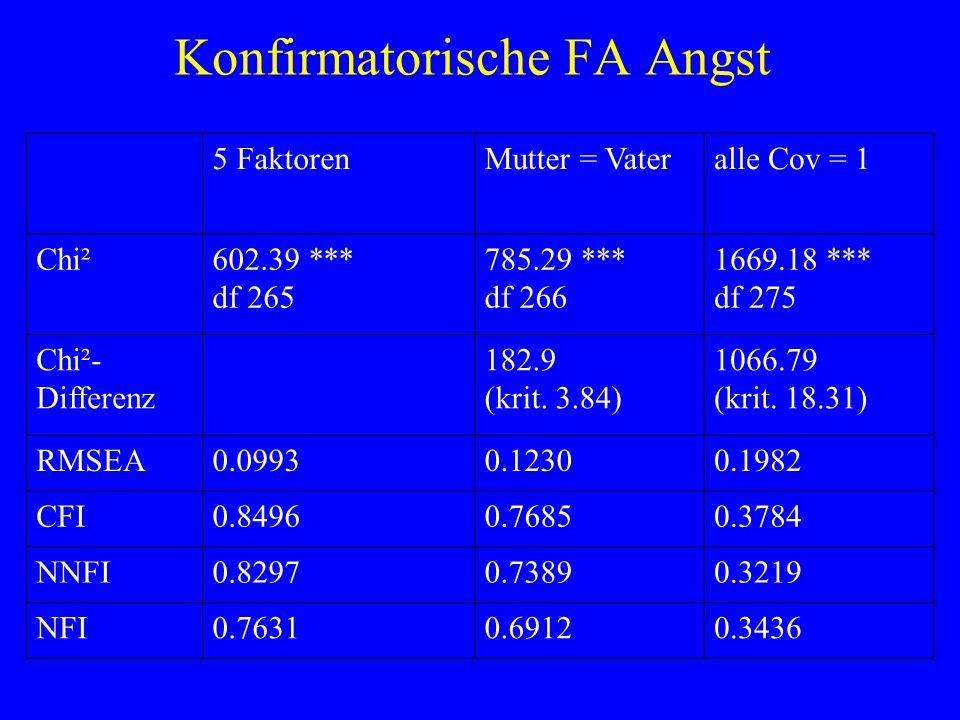 Konfirmatorische FA Angst 5 FaktorenMutter = Vateralle Cov = 1 Chi²602.39 *** df 265 785.29 *** df 266 1669.18 *** df 275 Chi²- Differenz 182.9 (krit.