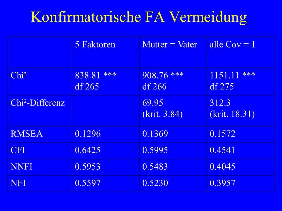 Konfirmatorische FA Vermeidung 5 FaktorenMutter = Vateralle Cov = 1 Chi²838.81 *** df 265 908.76 *** df 266 1151.11 *** df 275 Chi²-Differenz69.95 (kr