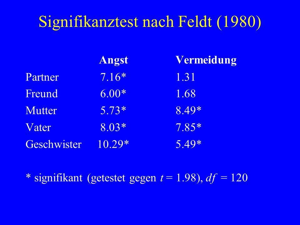 Signifikanztest nach Feldt (1980) AngstVermeidung Partner 7.16*1.31 Freund 6.00*1.68 Mutter 5.73*8.49* Vater 8.03*7.85* Geschwister 10.29*5.49* * sign