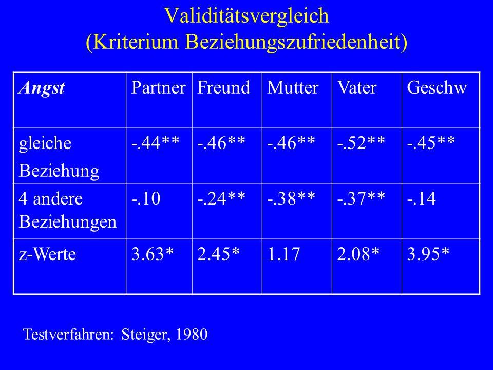 Validitätsvergleich (Kriterium Beziehungszufriedenheit) AngstPartnerFreundMutterVaterGeschw gleiche Beziehung -.44**-.46** -.52**-.45** 4 andere Bezie
