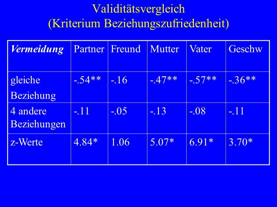 Validitätsvergleich (Kriterium Beziehungszufriedenheit) VermeidungPartnerFreundMutterVaterGeschw gleiche Beziehung -.54**-.16-.47**-.57**-.36** 4 ande