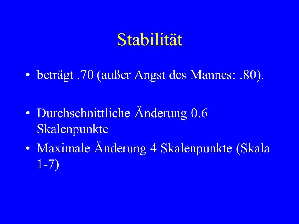 Stabilität beträgt.70 (außer Angst des Mannes:.80). Durchschnittliche Änderung 0.6 Skalenpunkte Maximale Änderung 4 Skalenpunkte (Skala 1-7)