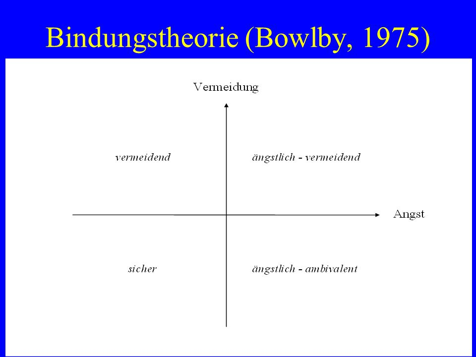 Bindungstheorie (Bowlby, 1975)