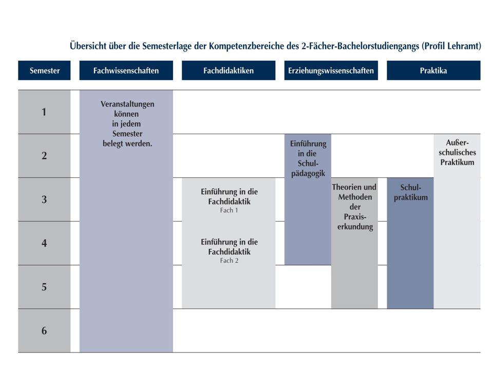 Fachwissenschaften  1.– 6.