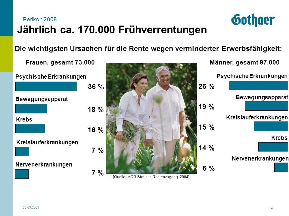Perikon 2008 25.03.2008 14 Jährlich ca. 170.000 Frühverrentungen Die wichtigsten Ursachen für die Rente wegen verminderter Erwerbsfähigkeit: Frauen, g
