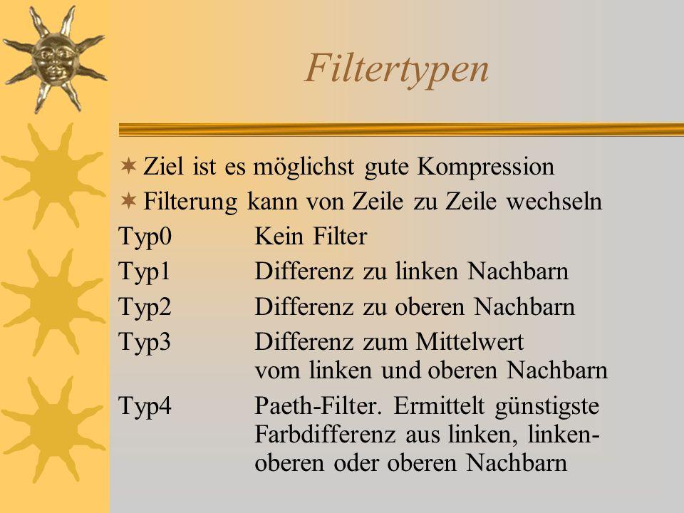 Filtertypen  Ziel ist es möglichst gute Kompression  Filterung kann von Zeile zu Zeile wechseln Typ0Kein Filter Typ1Differenz zu linken Nachbarn Typ2Differenz zu oberen Nachbarn Typ3Differenz zum Mittelwert vom linken und oberen Nachbarn Typ4Paeth-Filter.