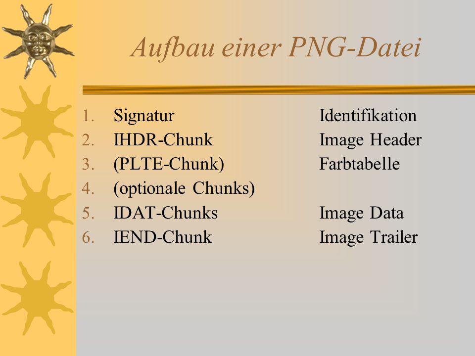 Aufbau einer PNG-Datei 1.SignaturIdentifikation 2.