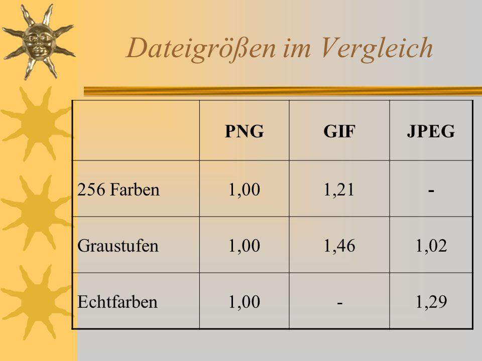 Dateigrößen im Vergleich PNGGIFJPEG 256 Farben1,001,21- Graustufen1,001,461,02 Echtfarben1,00-1,29