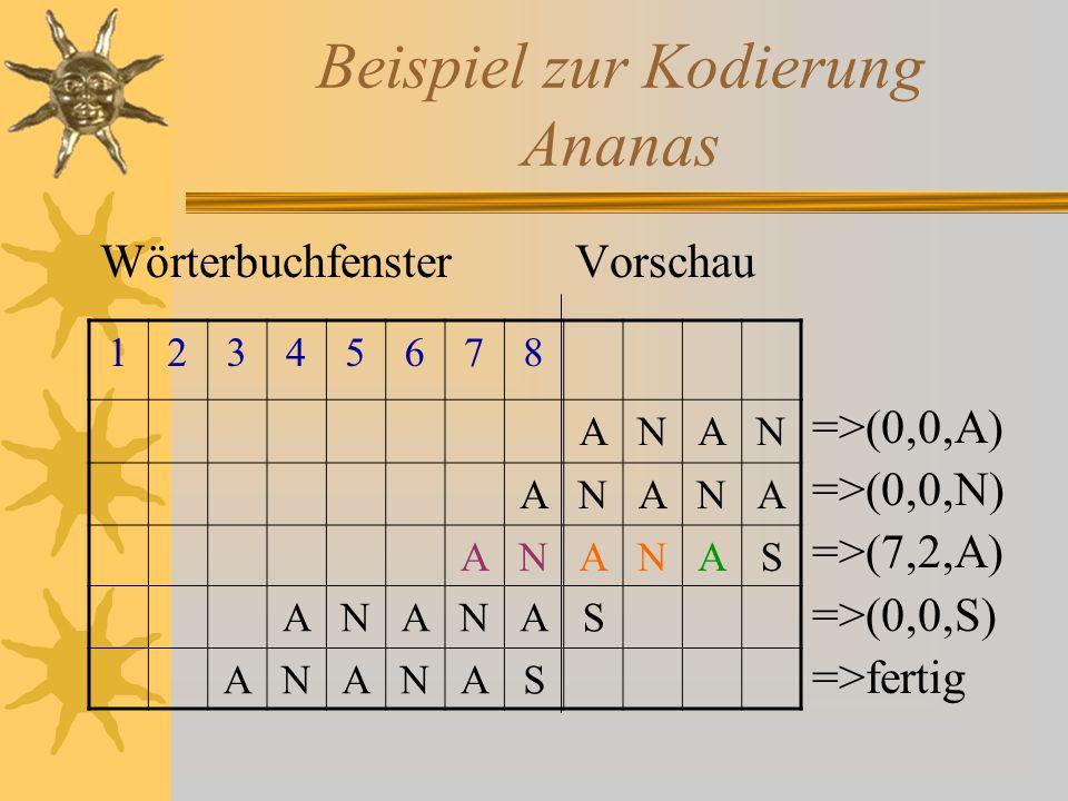Beispiel zur Kodierung Ananas Wörterbuchfenster Vorschau =>(0,0,A) =>(0,0,N) =>(7,2,A) =>(0,0,S) =>fertig 12345678 ANAN ANANA ANANAS ANANAS ANANAS