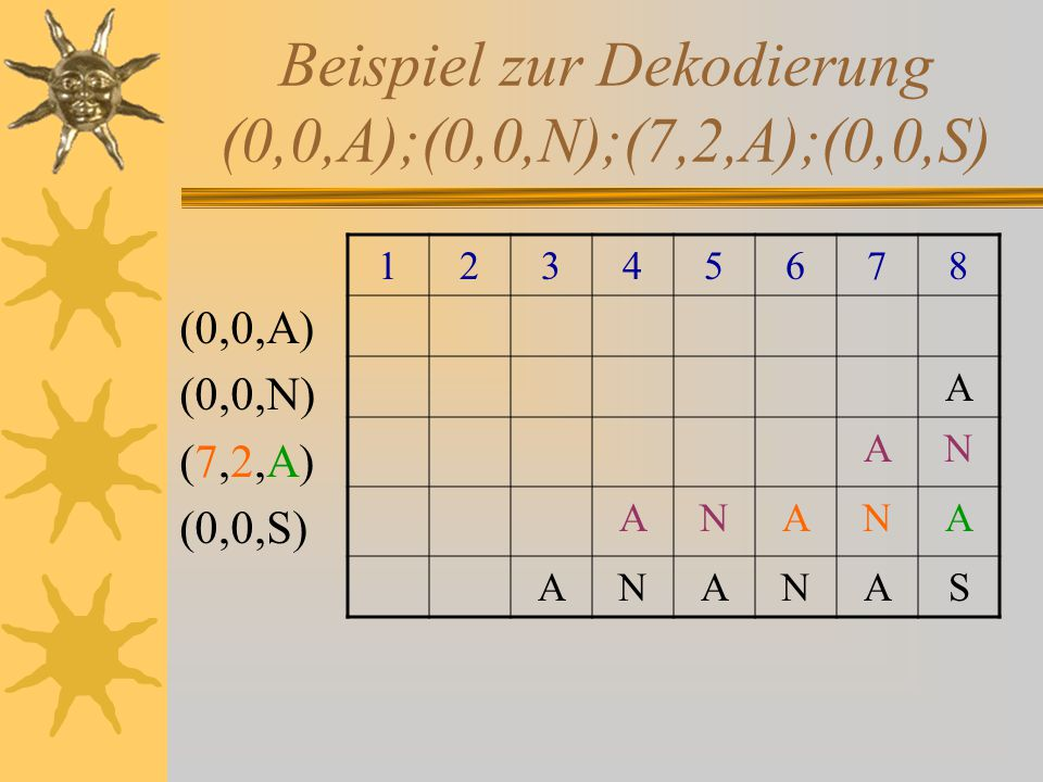 Huffman-Codierung (Entropiecodierung)  Ziel : Kurzmöglichste Darstellung ohne Informationsverlust  Weg : Häufigstes Zeichen => kürzester Code  Text  = Σ Zeichen Text * #Zeichen Text  Präfixfrei und Eindeutig bei der Decodierung  Der Algorithmus in Worten: 1.Sei jedes Zeichen ein Wurzelknoten mit Gewicht = # Vorkommen im Text 2.