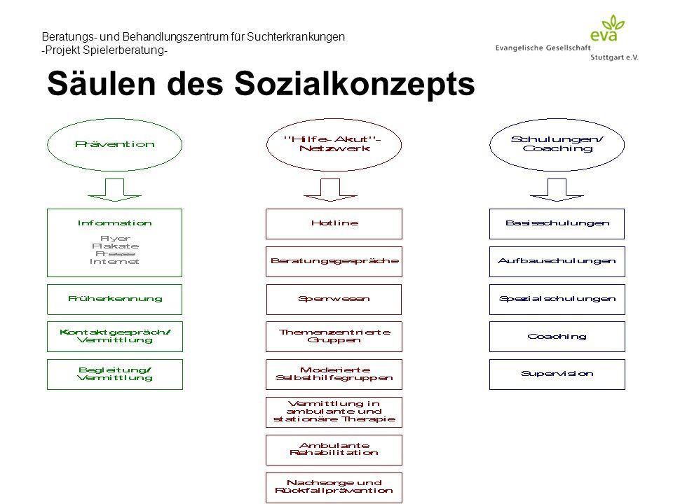 Beratungs- und Behandlungszentrum für Suchterkrankungen -Projekt Spielerberatung- Säulen des Sozialkonzepts