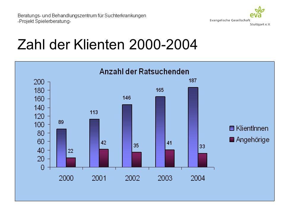 Beratungs- und Behandlungszentrum für Suchterkrankungen -Projekt Spielerberatung- Zahl der Klienten 2000-2004