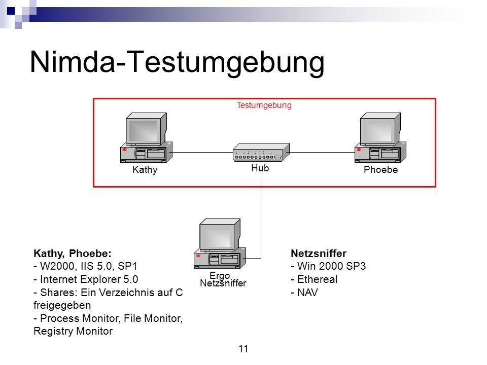 11 Nimda-Testumgebung Ergo Netzsniffer PhoebeKathy Hub Testumgebung Netzsniffer - Win 2000 SP3 - Ethereal - NAV Kathy, Phoebe: - W2000, IIS 5.0, SP1 - Internet Explorer 5.0 - Shares: Ein Verzeichnis auf C freigegeben - Process Monitor, File Monitor, Registry Monitor