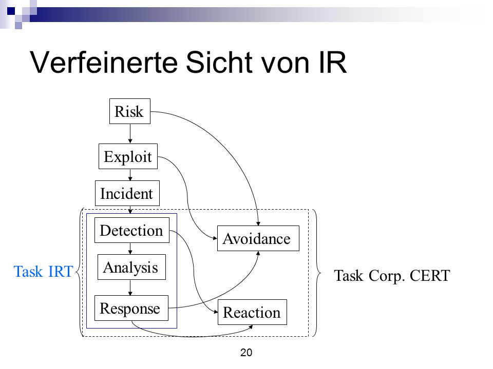 20 Verfeinerte Sicht von IR Risk Exploit Incident Detection Analysis Response Avoidance Reaction Task IRT Task Corp.