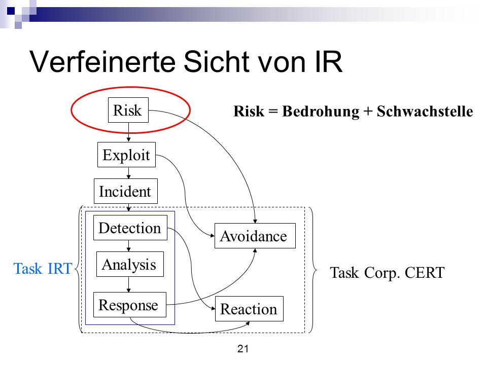 21 Verfeinerte Sicht von IR Risk Exploit Incident Detection Analysis Response Avoidance Reaction Task IRT Task Corp.