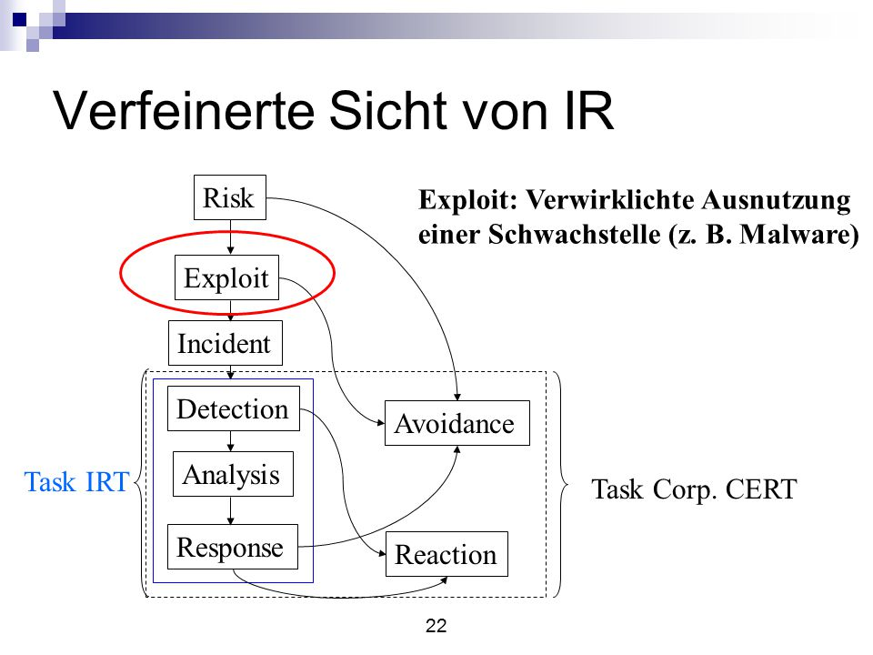 22 Verfeinerte Sicht von IR Risk Exploit Incident Detection Analysis Response Avoidance Reaction Task IRT Task Corp.