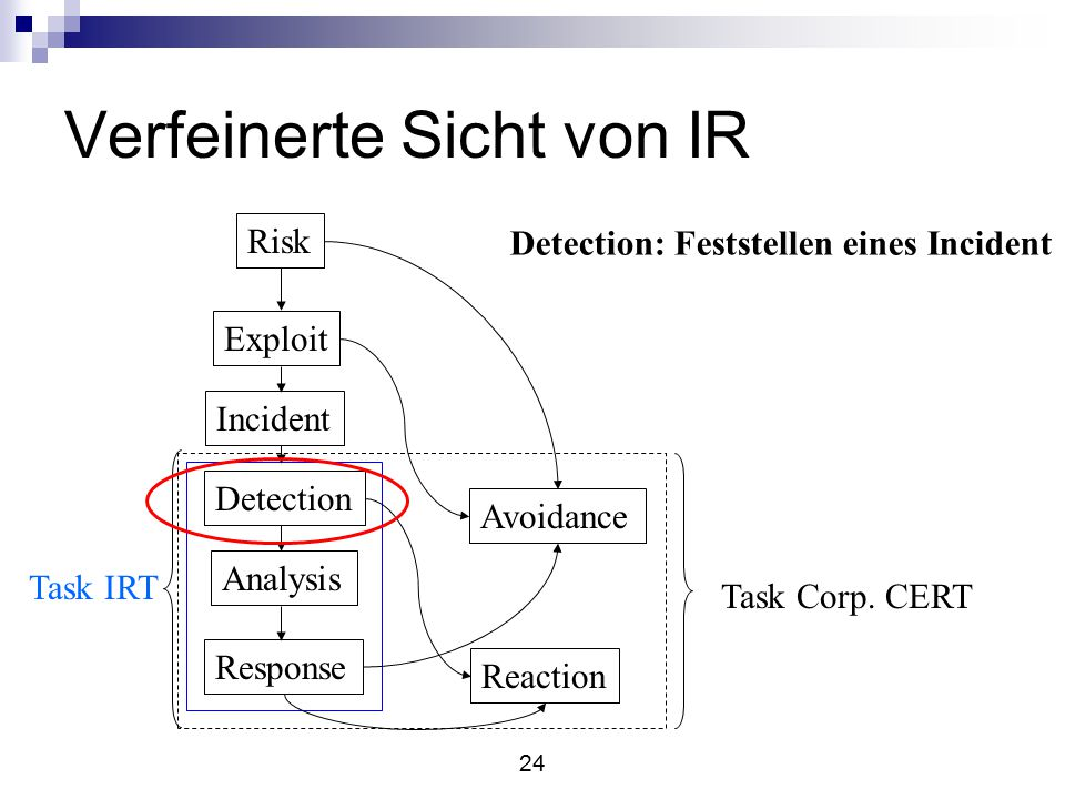 24 Verfeinerte Sicht von IR Risk Exploit Incident Detection Analysis Response Avoidance Reaction Task IRT Task Corp.