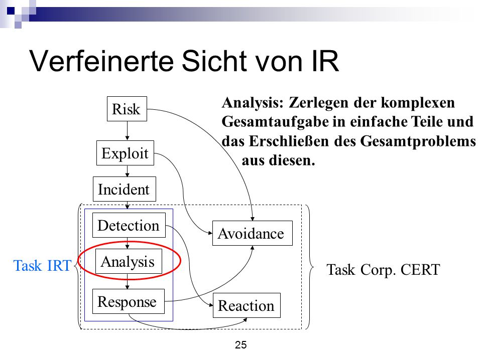 25 Verfeinerte Sicht von IR Risk Exploit Incident Detection Analysis Response Avoidance Reaction Task IRT Task Corp.