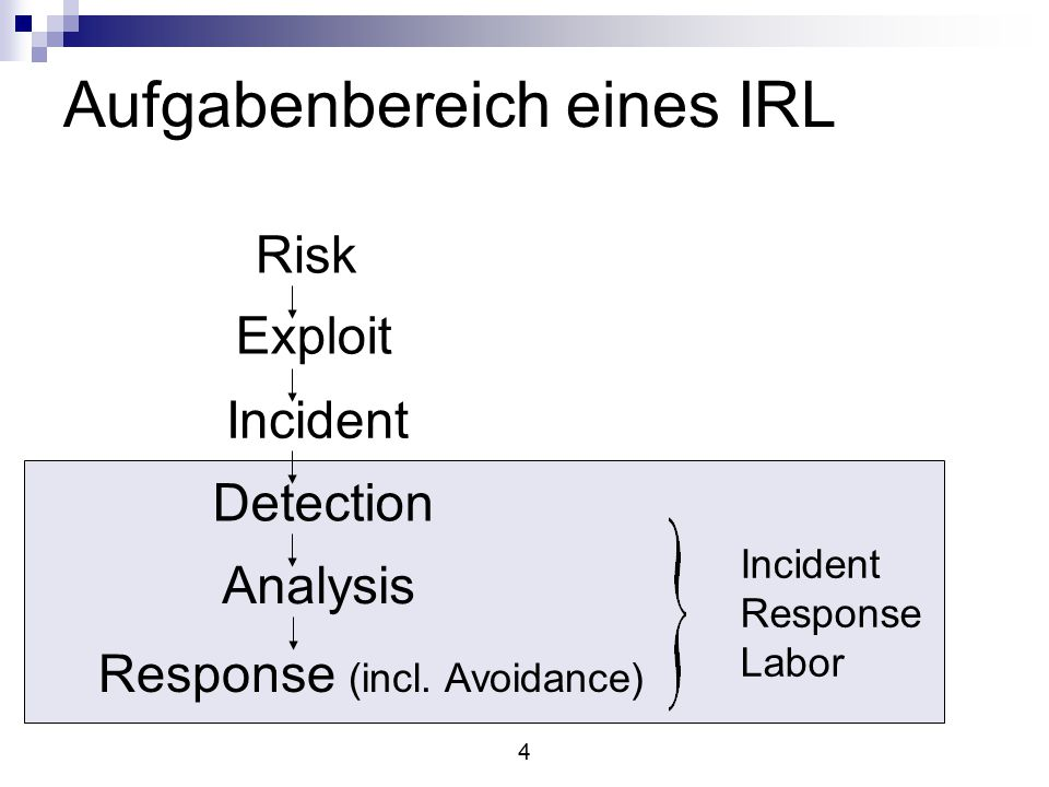 4 Risk Exploit Incident Detection Analysis Response (incl.