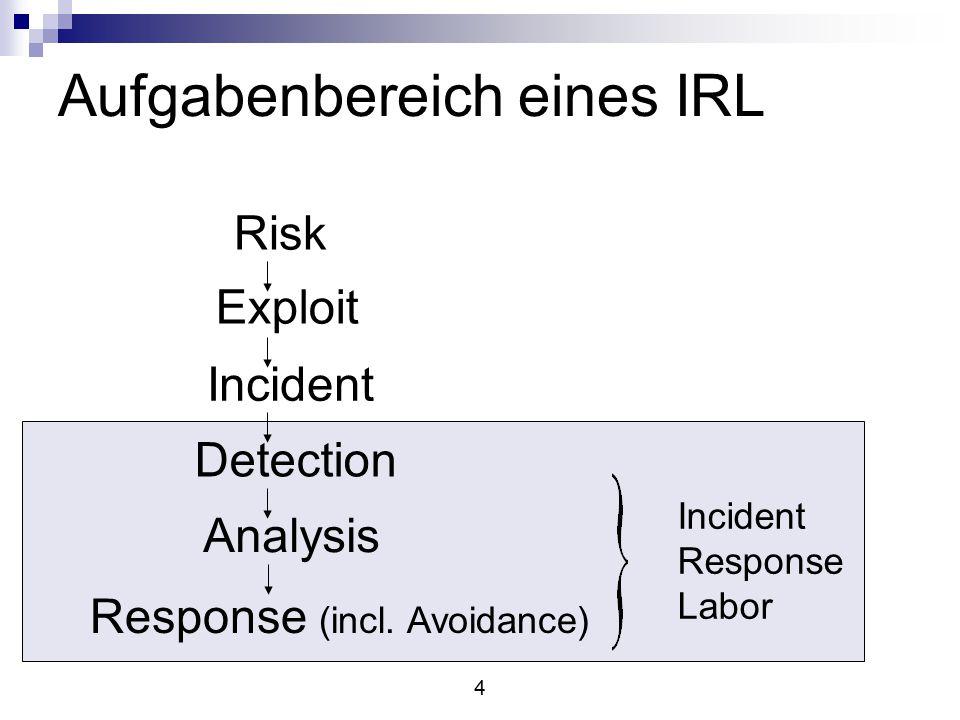 25 Verfeinerte Sicht von IR Risk Exploit Incident Detection Analysis Response Avoidance Reaction Task IRT Task Corp.