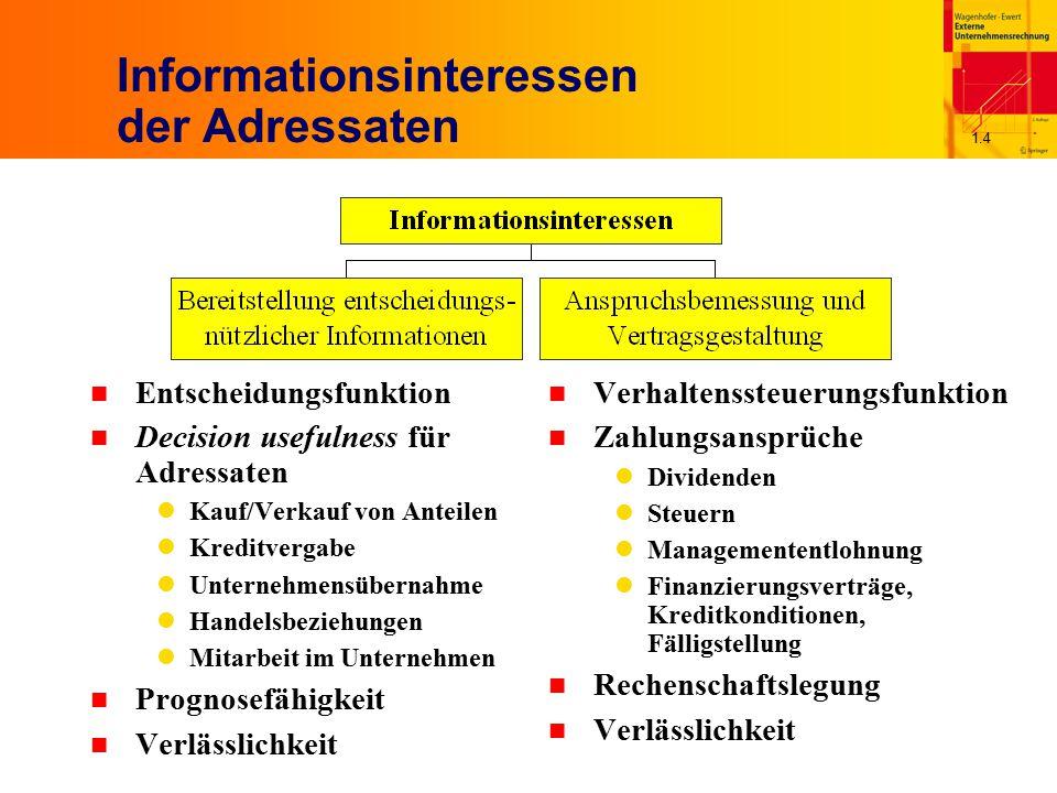 1.4 Informationsinteressen der Adressaten n Entscheidungsfunktion n Decision usefulness für Adressaten Kauf/Verkauf von Anteilen Kreditvergabe Unterne