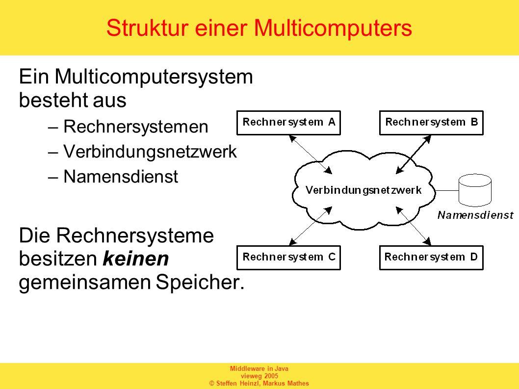 Middleware in Java vieweg 2005 © Steffen Heinzl, Markus Mathes Kommunikation innerhalb eines Multicomputers Da kein gemeinsamer Speicher vorhanden ist, kann die Kommunikation nur über Austausch von Nachrichten (message passing) erfolgen.