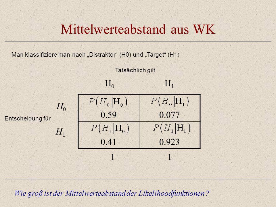 Mittelwerteabstand aus WK Tatsächlich gilt Wie groß ist der Mittelwerteabstand der Likelihoodfunktionen ? 0.590.077 0.410.923 H0H0 H1H1 H0H0 H1H1 Ents