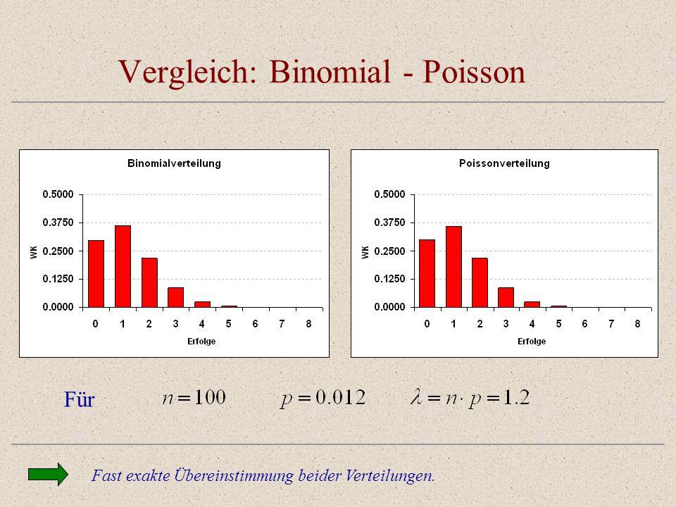 Vergleich: Binomial - Poisson Fast exakte Übereinstimmung beider Verteilungen. Für