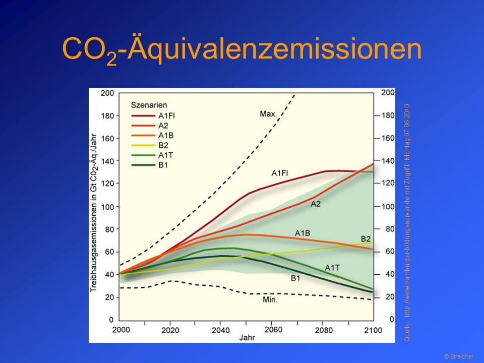 CO 2 -Äquivalenzemissionen Quelle: http://www.hamburger-bildungsserver.de mit Zugriff: Montag 07.06.2010 © Streicher